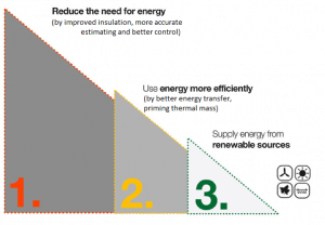 How to apply the carbon reduction hierarchy to reducing your heating costs
